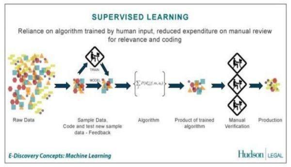 Grafik zum Thema überwachtes Lernen