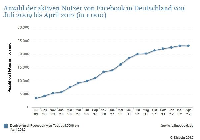 Facebooknutzer in Deutschland