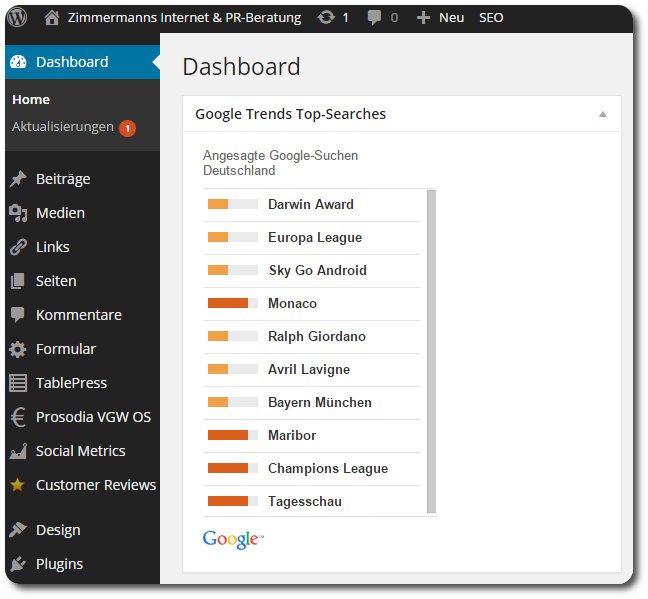 Google Trends WordPress Dashboard