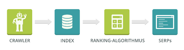 Google-Index -Google-Bot Google-Crawler