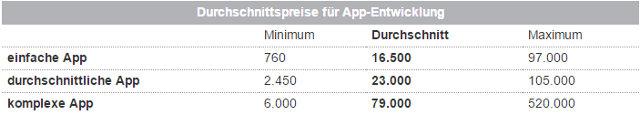 Kosten für die Entwicklung einer App