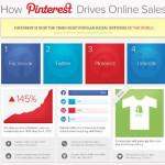 Pinterest Sales