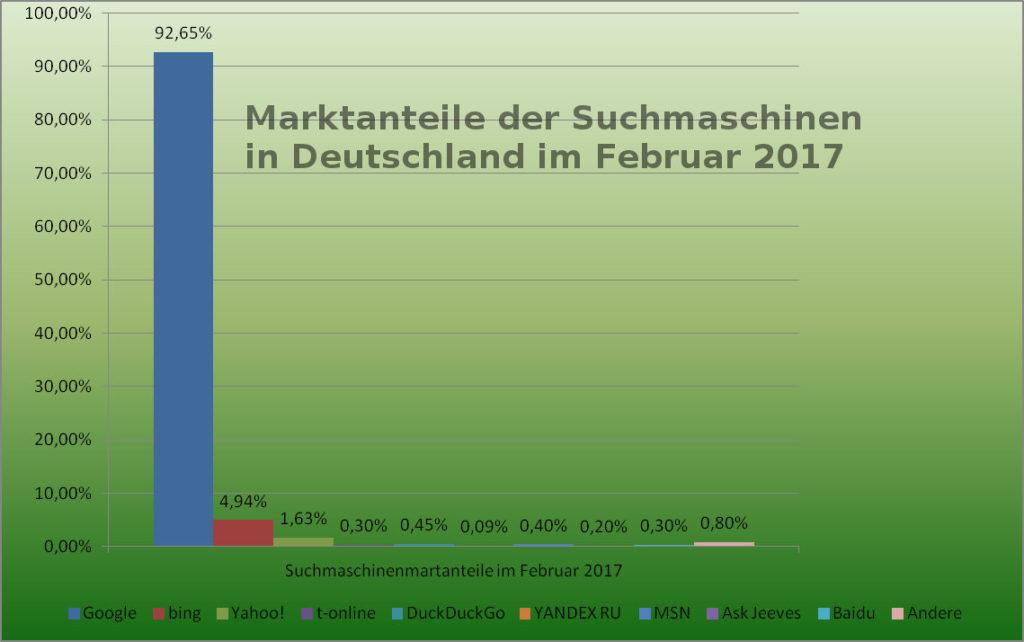 Suchmaschinen Marktanteile in Deutschland Februar 2017