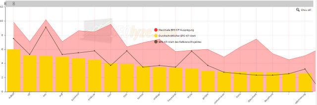 WDF * IDF Graph auf dem Tool Seolyze.com