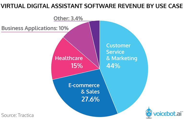 Digital Assitant Verdienstmöglichkeiten nach Nutzeranwendung