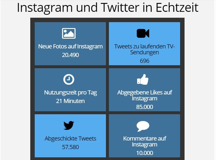Twitter & Instagram in Echtzeit