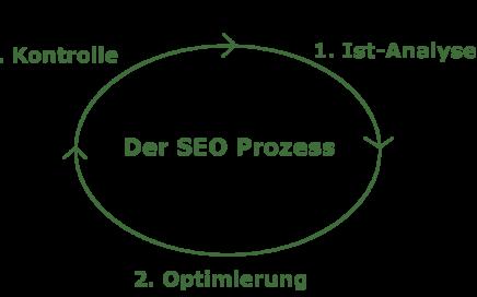 Der SEO-Prozess