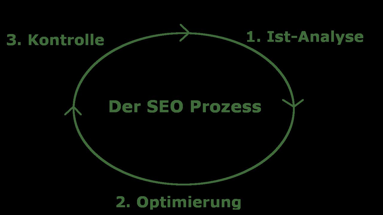 Der SEO-Prozess als Prozessflussdiagram