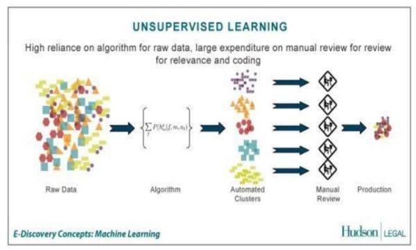 Grafik zum Thema unüberwachtes Lernen