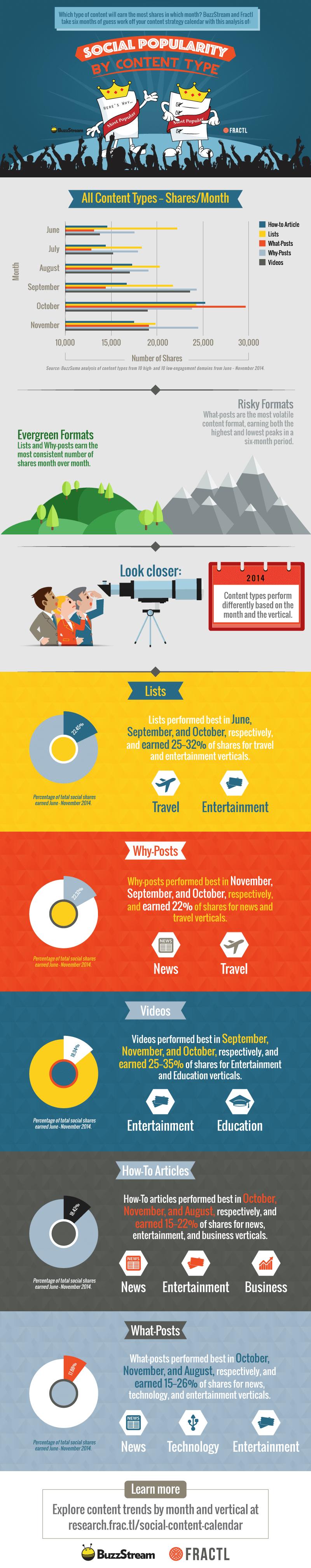 Infografik: Welcher Content funktioniert in den Social Medias?